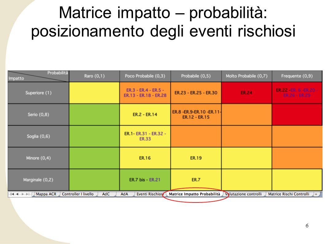 Matrice impatto – probabilità: posizionamento degli eventi rischiosi