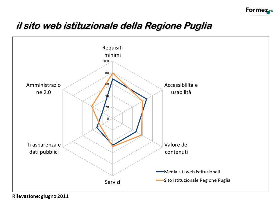 il sito web istituzionale della Regione Puglia