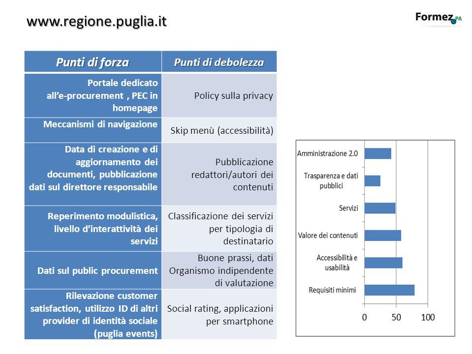 www.regione.puglia.it Punti di forza Punti di debolezza