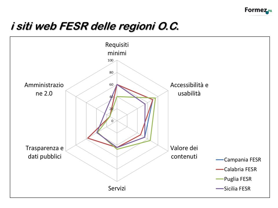 i siti web FESR delle regioni O.C.