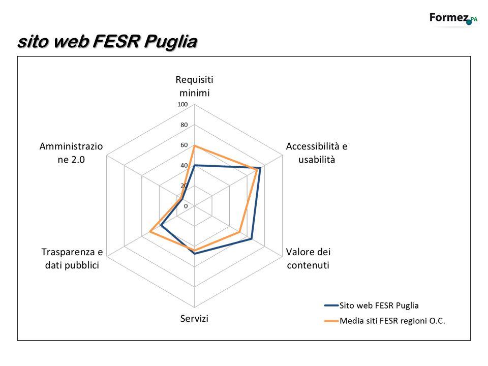 sito web FESR Puglia