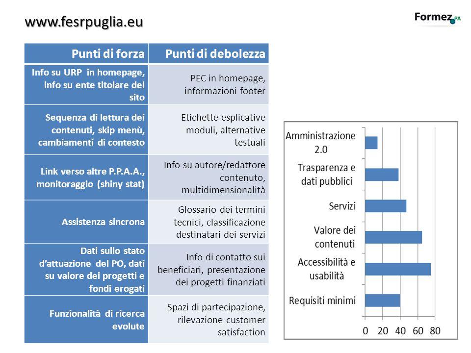 www.fesrpuglia.eu Punti di forza Punti di debolezza
