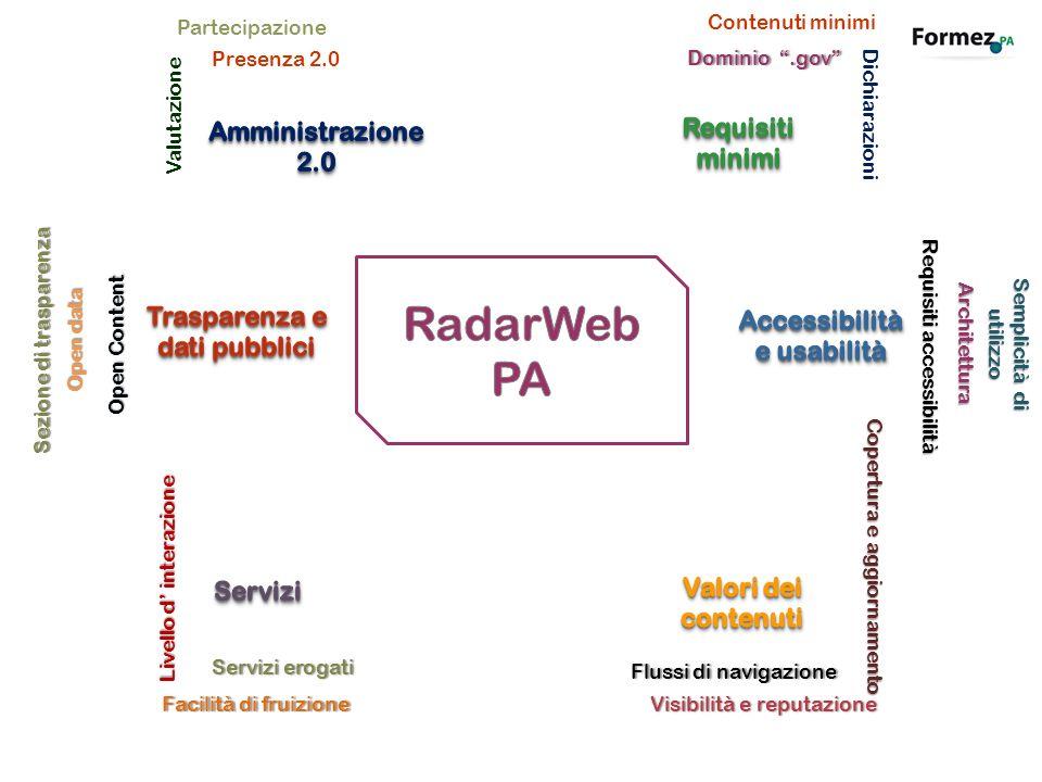 RadarWeb PA Amministrazione 2.0 Requisiti minimi