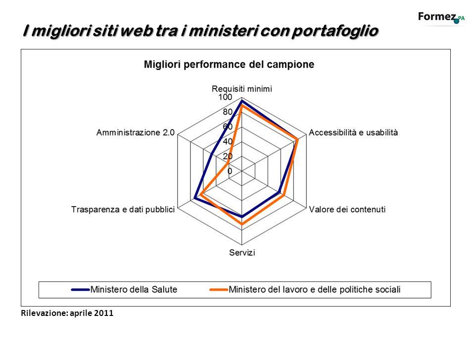 I migliori siti web tra i ministeri con portafoglio