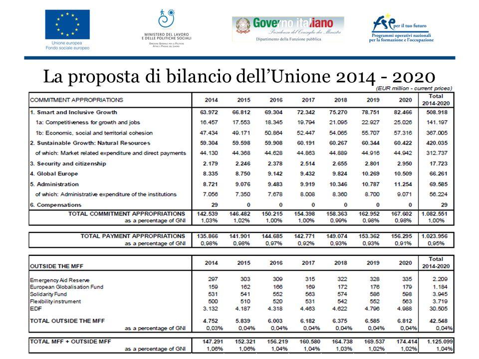 La proposta di bilancio dell'Unione 2014 - 2020