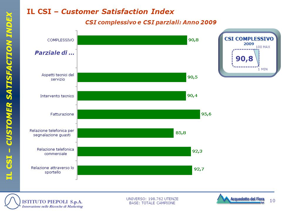 IL CSI – Customer Satisfaction Index