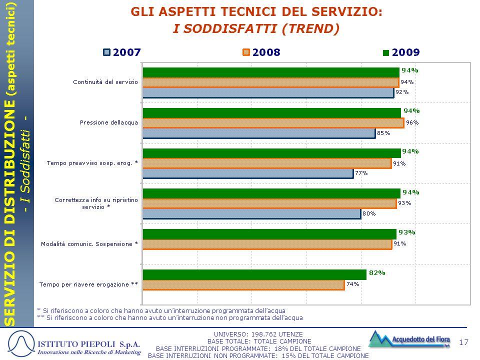 GLI ASPETTI TECNICI DEL SERVIZIO: I SODDISFATTI (TREND)
