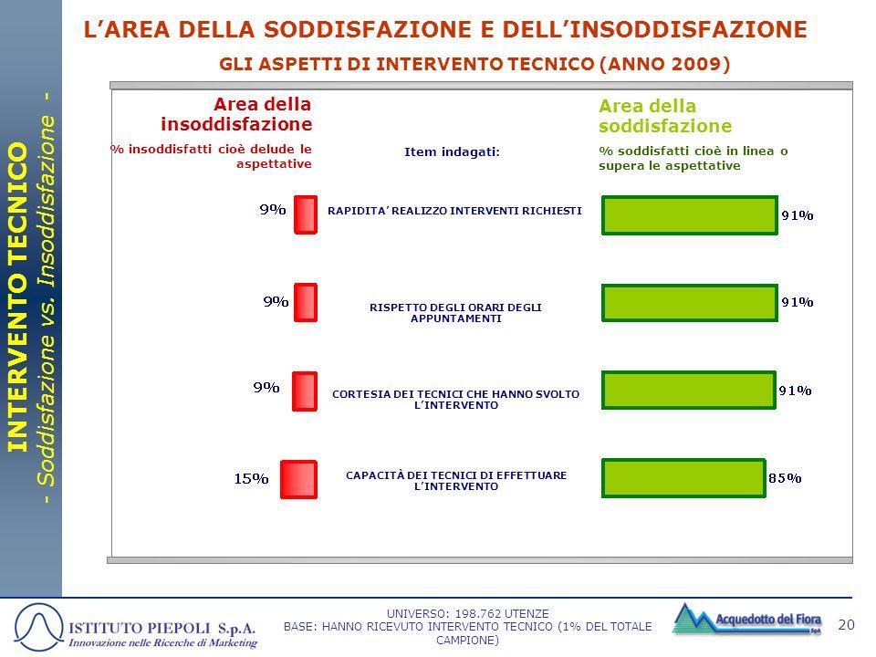 INTERVENTO TECNICO - Soddisfazione vs. Insoddisfazione -