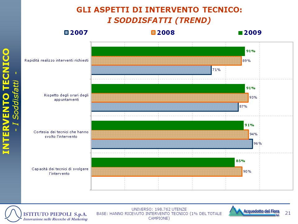 GLI ASPETTI DI INTERVENTO TECNICO: I SODDISFATTI (TREND)