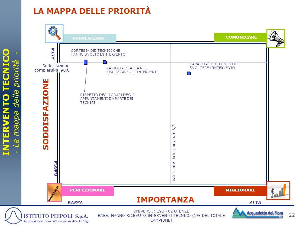 INTERVENTO TECNICO - La mappa delle priorità -
