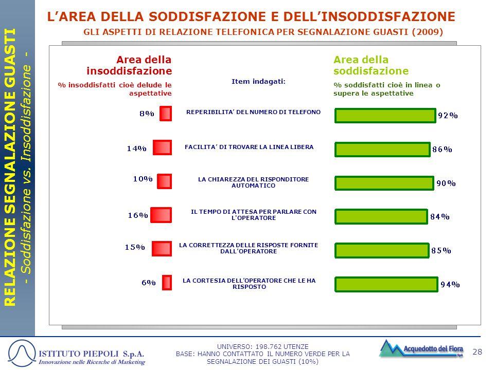 RELAZIONE SEGNALAZIONE GUASTI - Soddisfazione vs. Insoddisfazione -