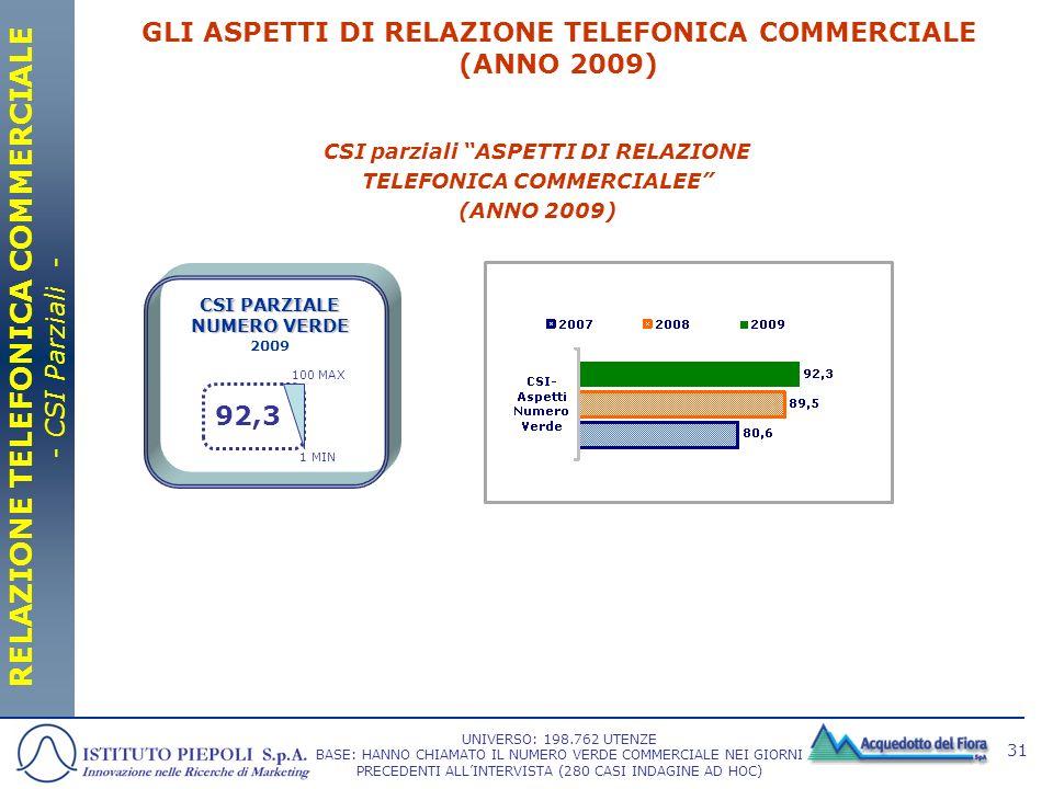 RELAZIONE TELEFONICA COMMERCIALE - CSI Parziali -