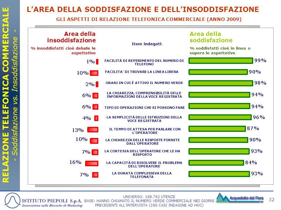 RELAZIONE TELEFONICA COMMERCIALE - Soddisfazione vs. Insoddisfazione -