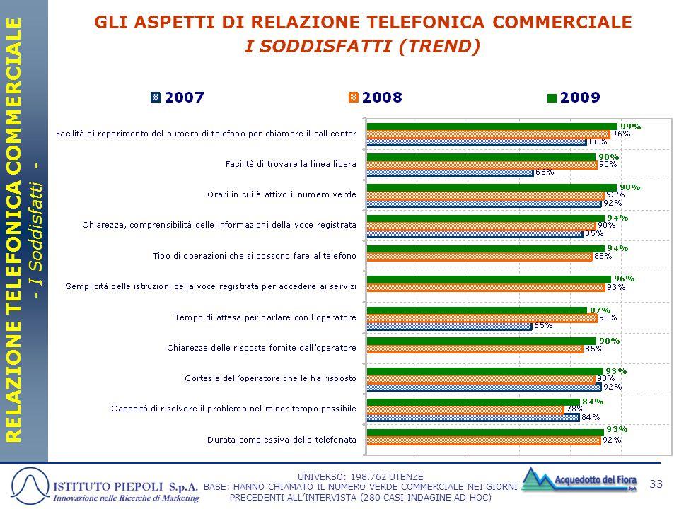 GLI ASPETTI DI RELAZIONE TELEFONICA COMMERCIALE I SODDISFATTI (TREND)
