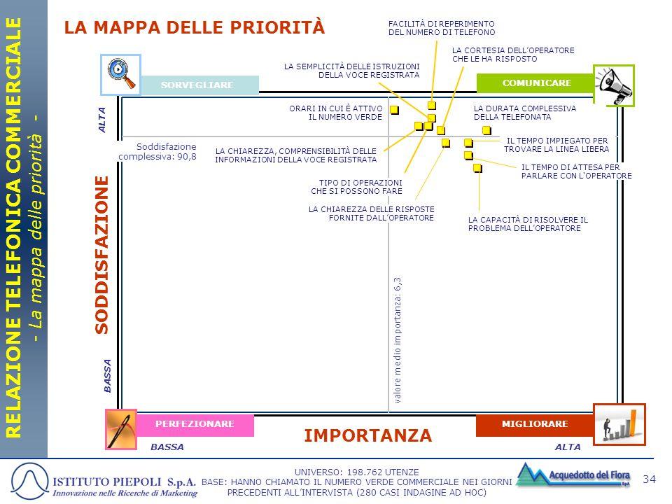 RELAZIONE TELEFONICA COMMERCIALE - La mappa delle priorità -