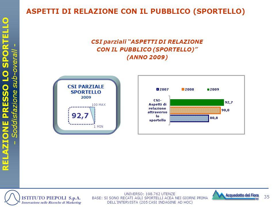 ASPETTI DI RELAZIONE CON IL PUBBLICO (SPORTELLO)