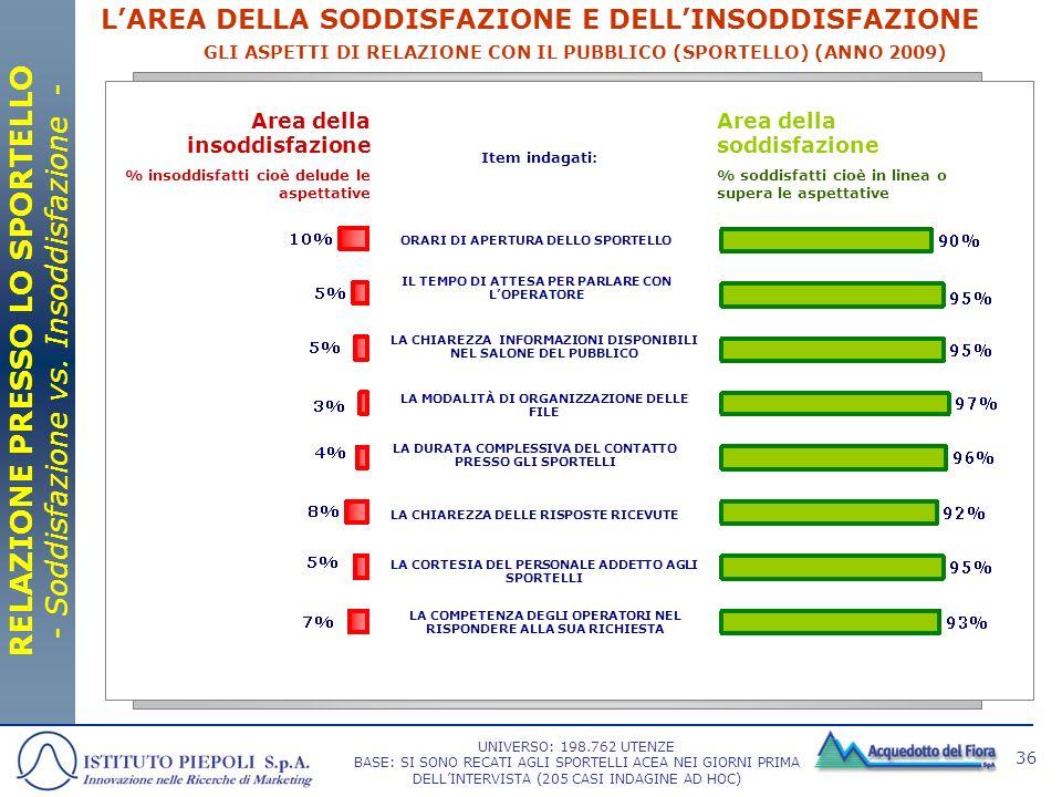 RELAZIONE PRESSO LO SPORTELLO - Soddisfazione vs. Insoddisfazione -
