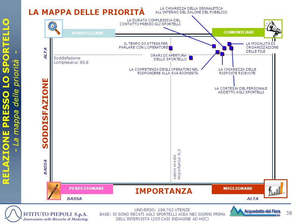 RELAZIONE PRESSO LO SPORTELLO - La mappa delle priorità -