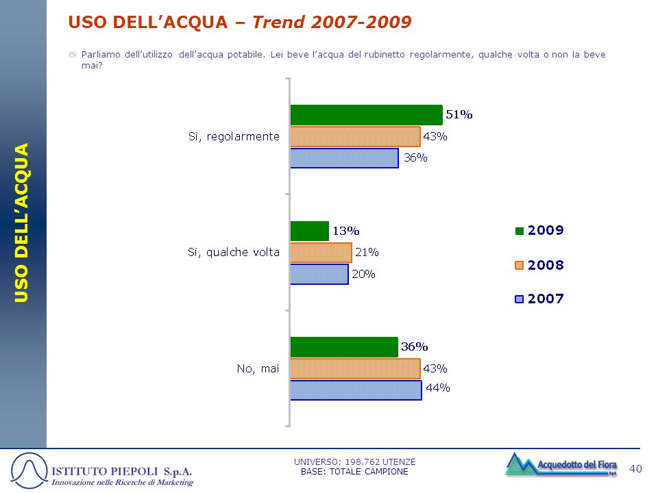 USO DELL'ACQUA – Trend 2007-2009