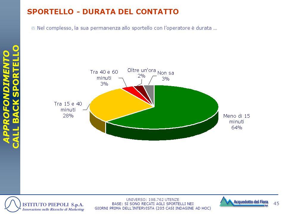 SPORTELLO - DURATA DEL CONTATTO