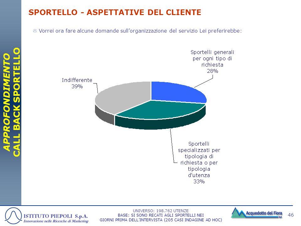 SPORTELLO - ASPETTATIVE DEL CLIENTE
