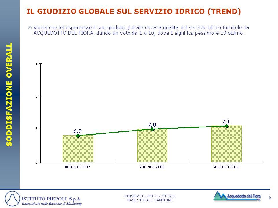 IL GIUDIZIO GLOBALE SUL SERVIZIO IDRICO (TREND)