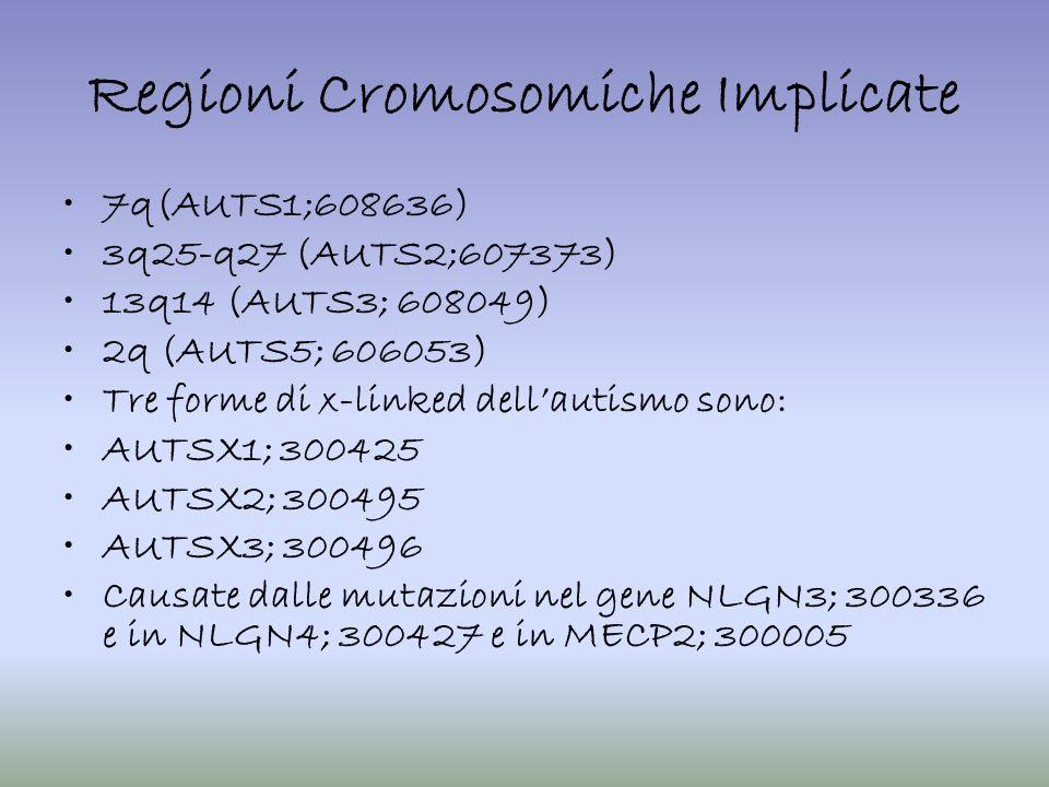 Regioni Cromosomiche Implicate