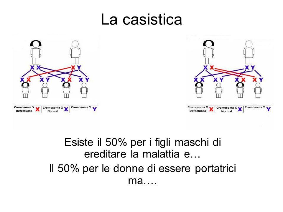 La casistica Esiste il 50% per i figli maschi di ereditare la malattia e… Il 50% per le donne di essere portatrici ma….