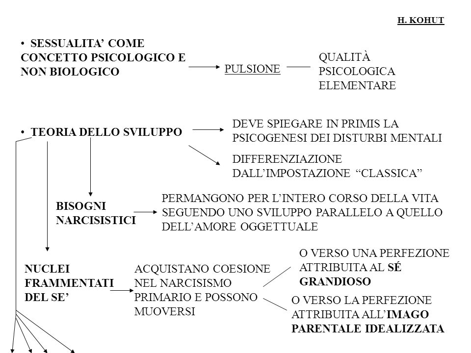 SESSUALITA' COME CONCETTO PSICOLOGICO E NON BIOLOGICO