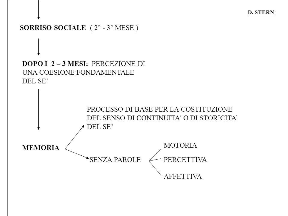 SORRISO SOCIALE ( 2° - 3° MESE )