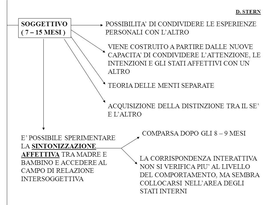 POSSIBILITA' DI CONDIVIDERE LE ESPERIENZE PERSONALI CON L'ALTRO
