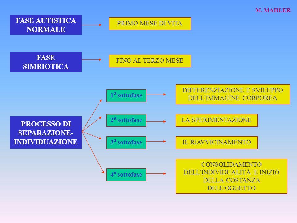 FASE AUTISTICA NORMALE PROCESSO DI SEPARAZIONE-INDIVIDUAZIONE