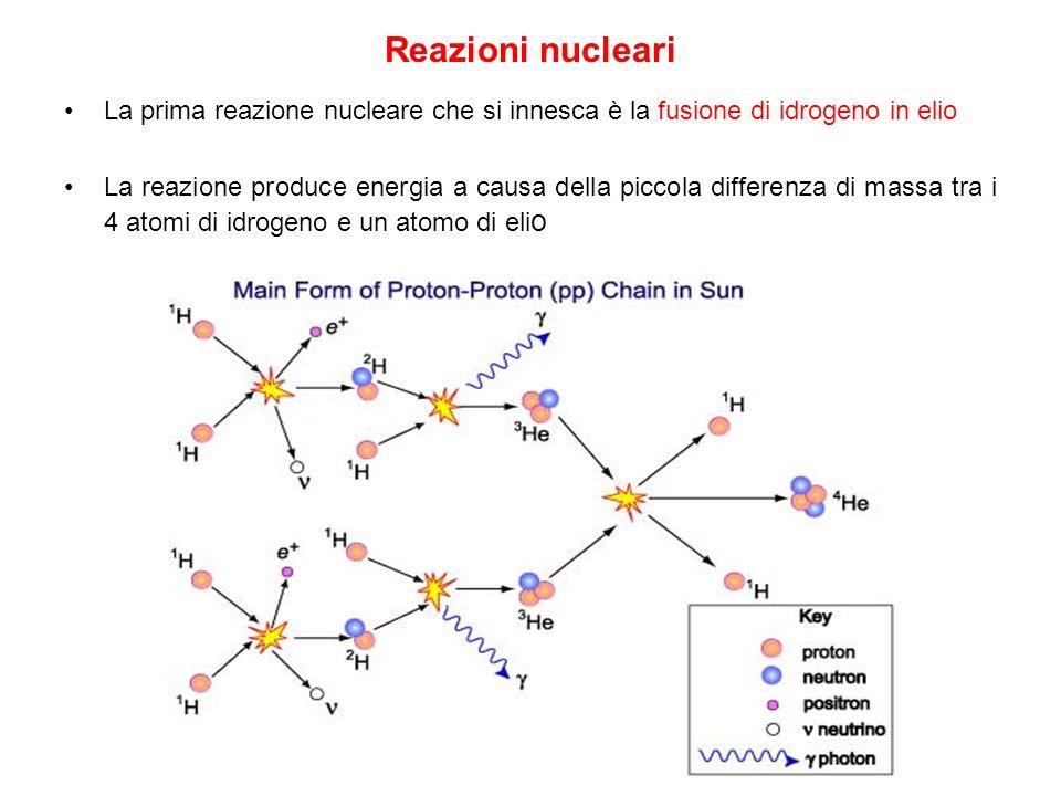 Reazioni nucleari La prima reazione nucleare che si innesca è la fusione di idrogeno in elio.
