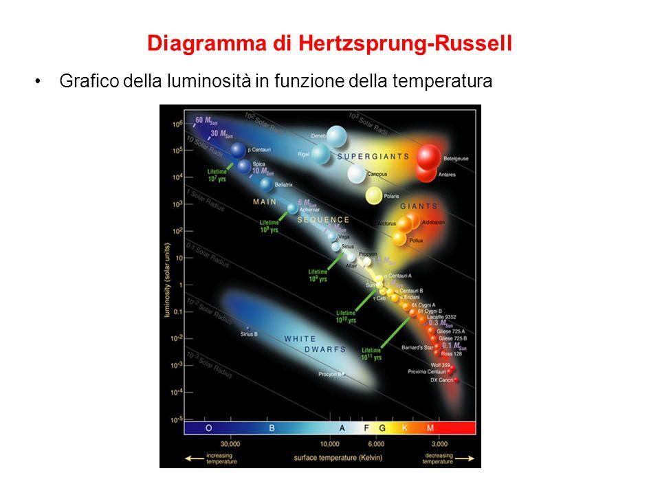 Diagramma di Hertzsprung-Russell