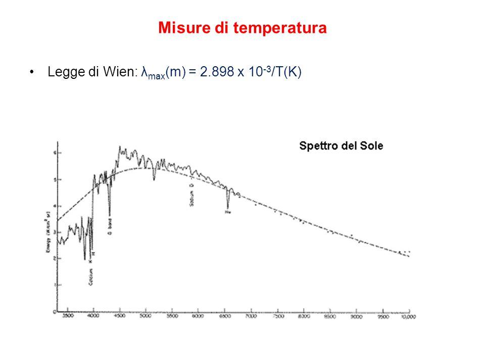 Misure di temperatura Legge di Wien: λmax(m) = 2.898 x 10-3/T(K)