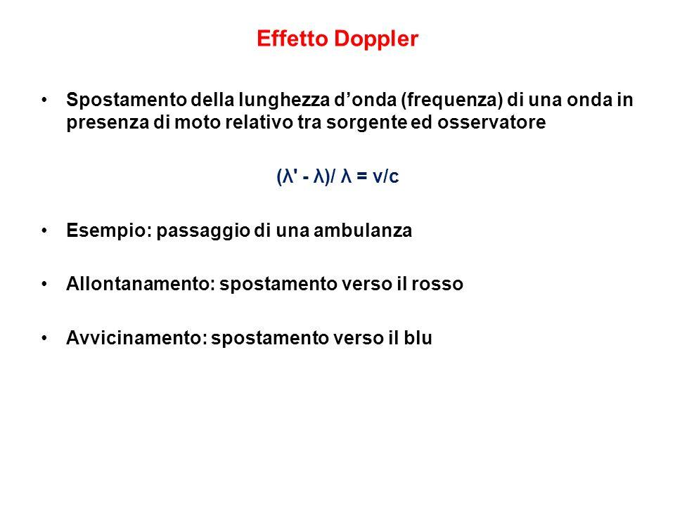Effetto Doppler Spostamento della lunghezza d'onda (frequenza) di una onda in presenza di moto relativo tra sorgente ed osservatore.