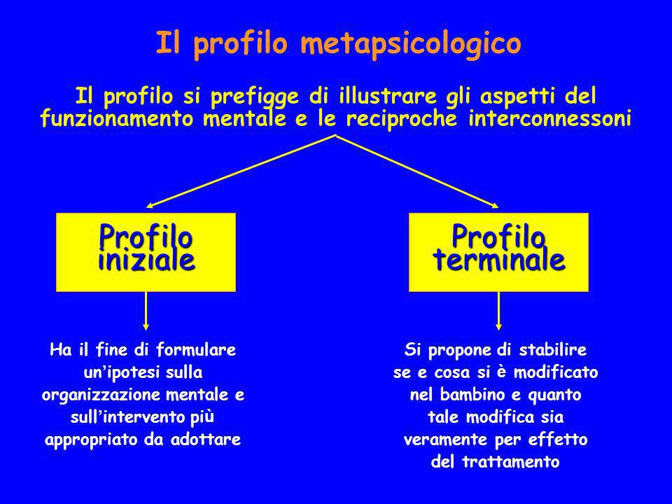 Il profilo metapsicologico