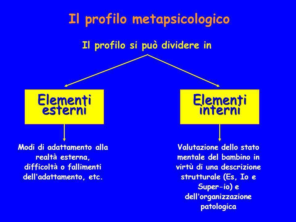 Il profilo metapsicologico Il profilo si può dividere in