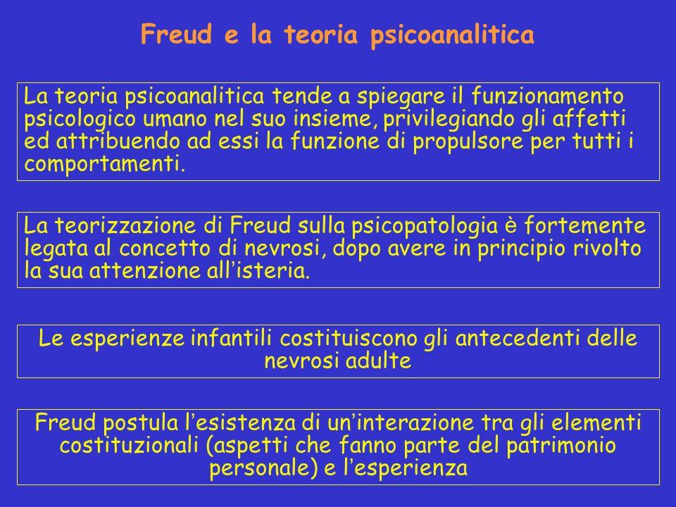 Freud e la teoria psicoanalitica