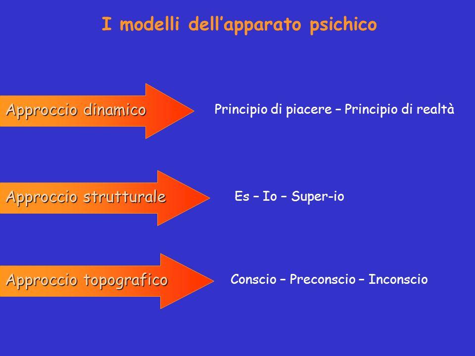 I modelli dell'apparato psichico