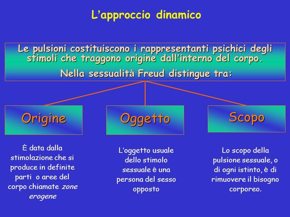 Nella sessualità Freud distingue tra: