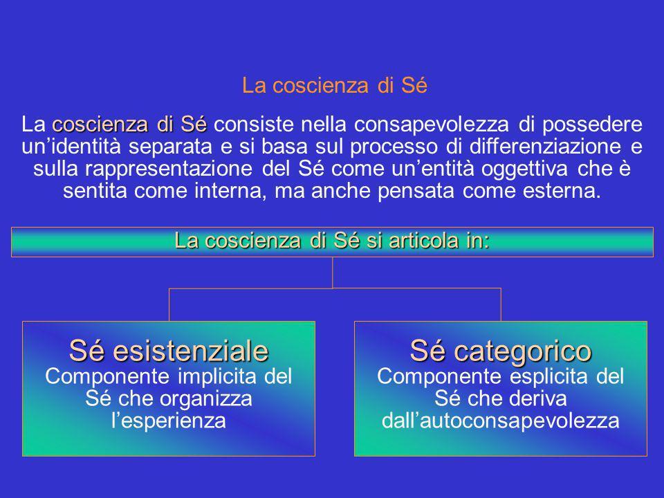 Sé esistenziale Sé categorico La coscienza di Sé