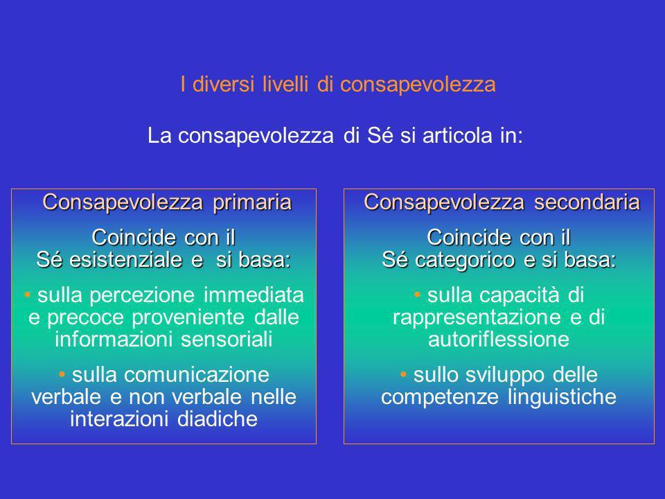 I diversi livelli di consapevolezza