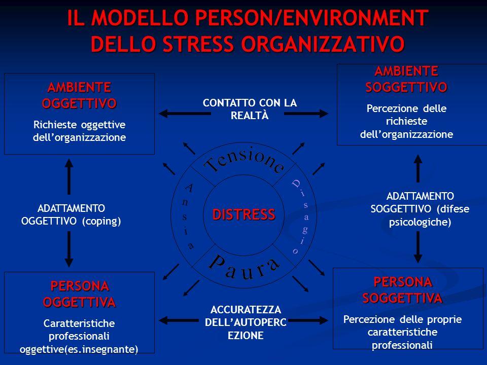 IL MODELLO PERSON/ENVIRONMENT DELLO STRESS ORGANIZZATIVO
