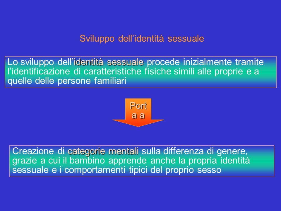 Sviluppo dell'identità sessuale