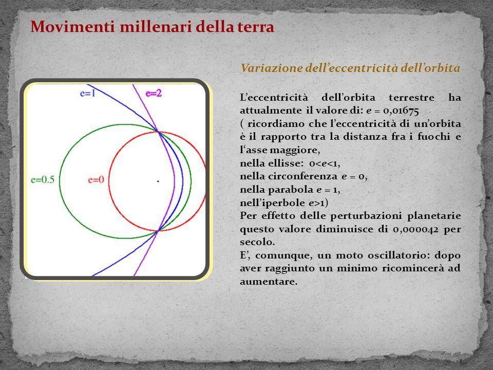 Variazione dell'eccentricità dell'orbita