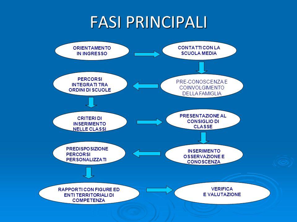FASI PRINCIPALI PRE-CONOSCENZA E COINVOLGIMENTO DELLA FAMIGLIA