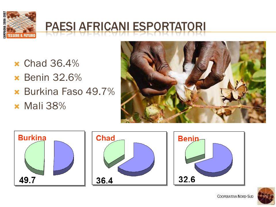 Chad 36.4% Benin 32.6% Burkina Faso 49.7% Mali 38%