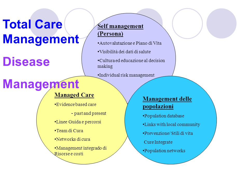 Total Care Management Disease Management Self management (Persona)