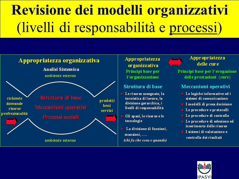 Revisione dei modelli organizzativi (livelli di responsabilità e processi)